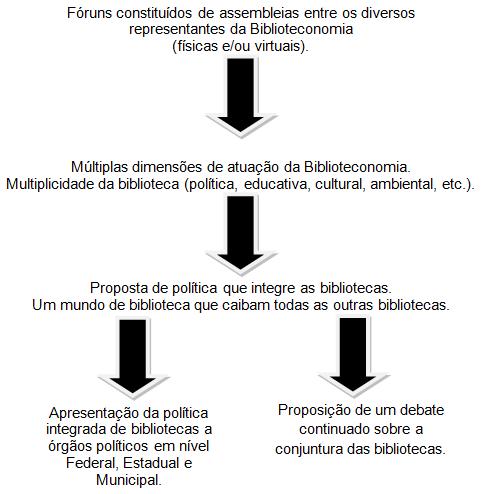 Jonathas Carvalho - Por uma política nacional integrada de bibliotecas - img1