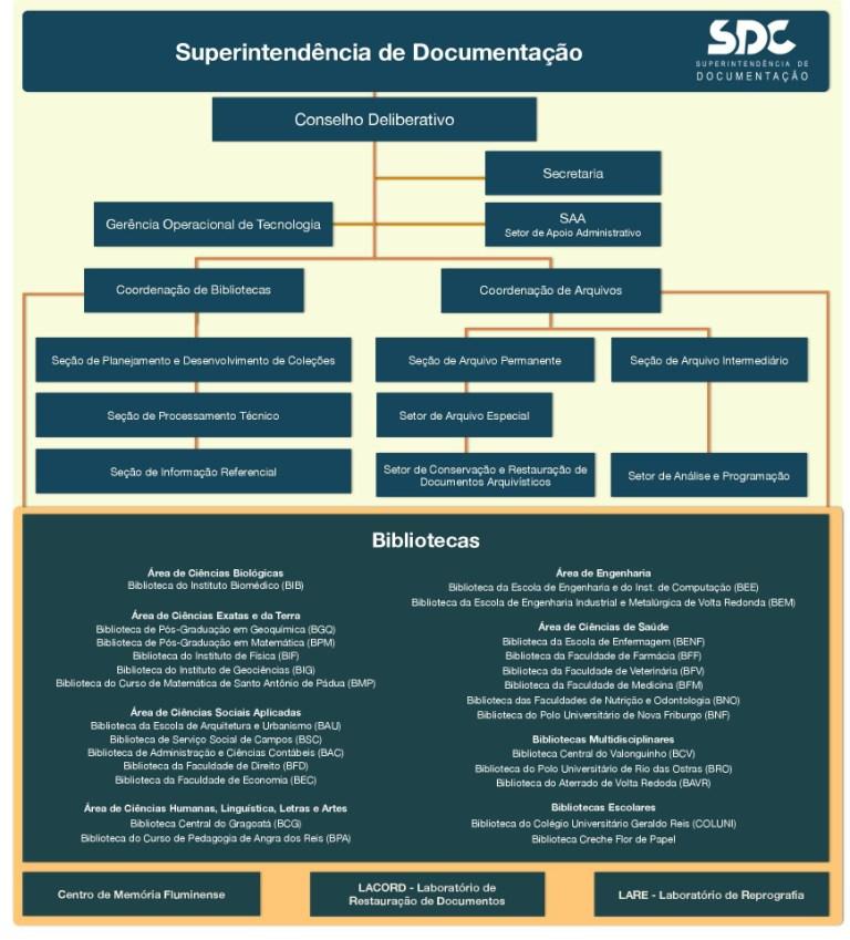 Organograma da Superintendência de Documentação (SDC) da UFF. Fonte: https://www.ndc.uff.br/content/organograma