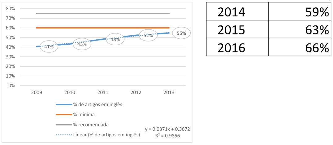 Evolução dos artigos em inglês no SciELO Brasil entre 2009 e 2013 e tendência futura. (Fonte: A L Packer6)