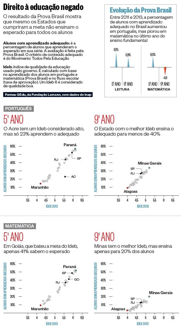 Prova Brasil - Ensino público no Brasil é ruim, desigual e estagnado - Gráfico 1