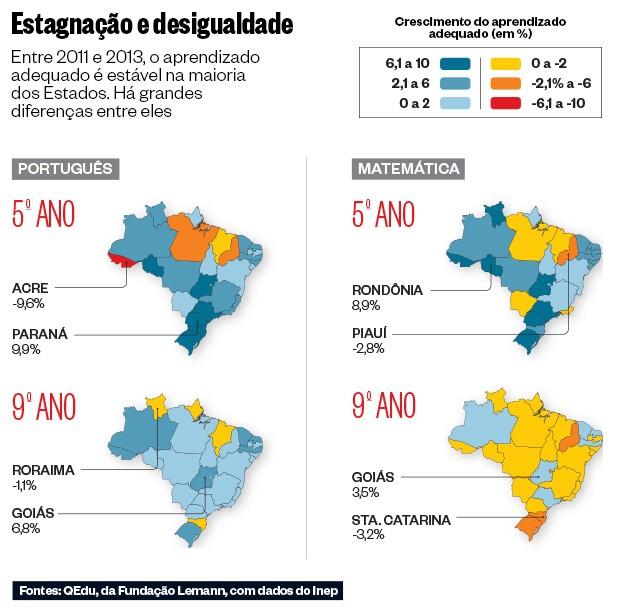 Prova Brasil - Ensino público no Brasil é ruim, desigual e estagnado - Gráfico 2